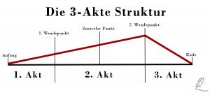 Die 3-Akte Struktur
